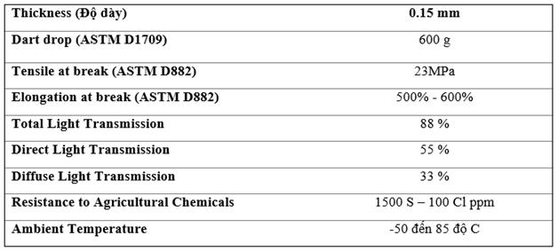 Product Specification Sheet – Chi tiết kỹ thuật cua màng HYPLAST 150 Micron (0.15 mm)